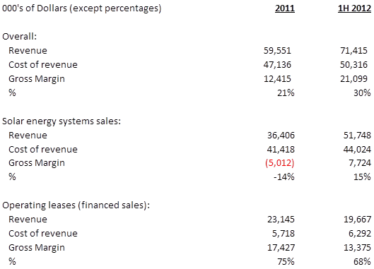 SolarCity S1 Revenue and Gross Margin